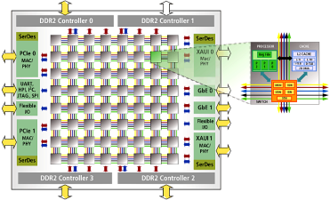 TILE64 Processor Block Diagram